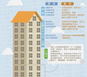 房子哪些楼层灰尘大需要安装新风除湿机?