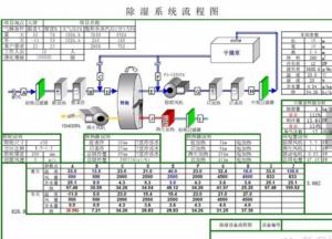 转轮除湿机选型方案解读 送风温湿度点确定