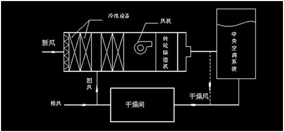 转轮除湿机在空气调节中的应用