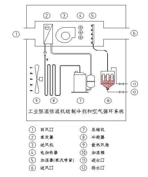 工业恒温恒湿机的工作原理
