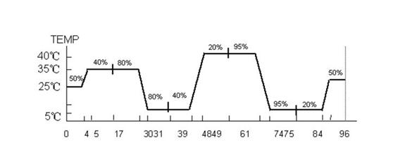 恒温恒湿箱的温度均匀度需达到的标准及测试范围