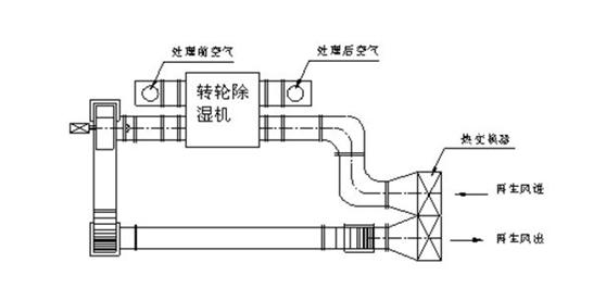 转轮除湿机的两种节能设计措施