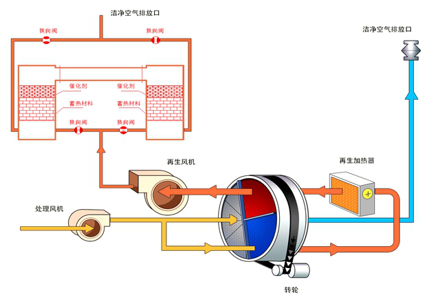 转轮除湿机原理介绍