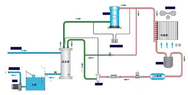 机房恒温恒湿空调冷水机的系统流程示意图