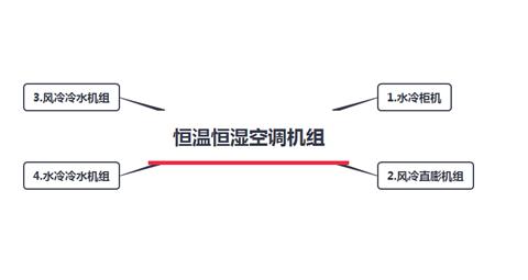 恒温恒湿空调机组分几种类型?