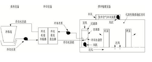 大型数据中心节能水冷恒温恒湿空调原理